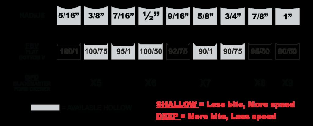 Sharpening Chart